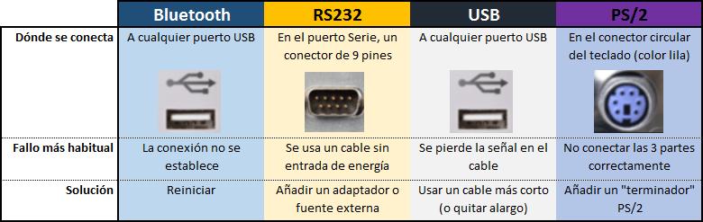 Tabla de conexiones de lector codigo de barras