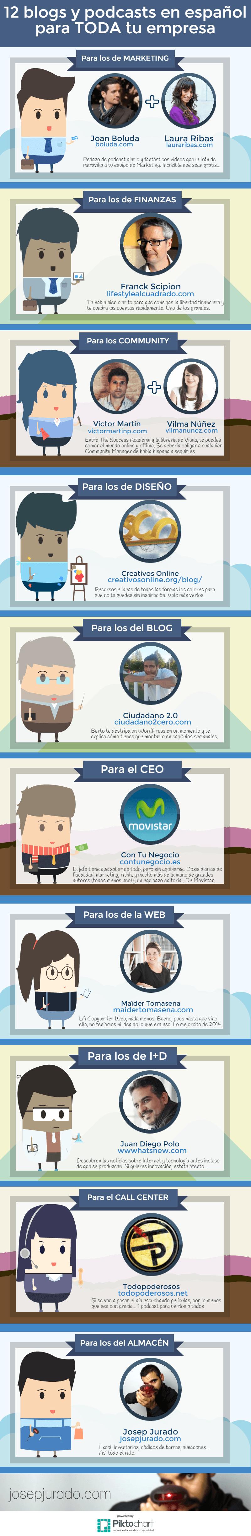 Infografía 12 blogs en español para tu empresa