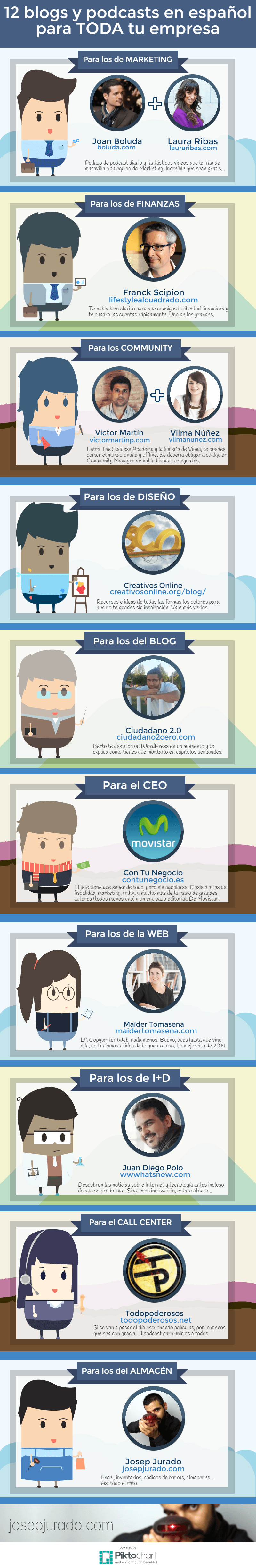 12 blogs en español para tu empresa